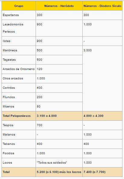 la-batalla-de-las-termopilas-aliados-griegos