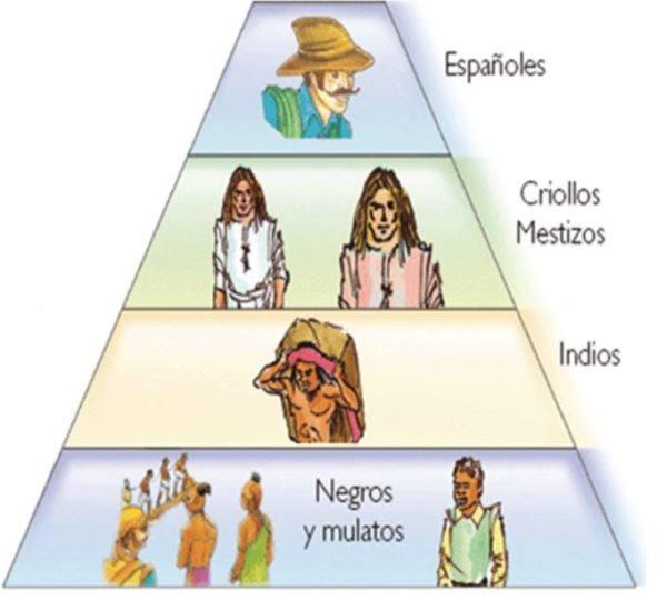 america-latina-la-formacion-de-los-estados-nacionale-escala-social