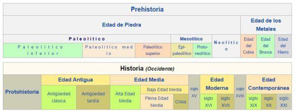 que-es-la-historia-cuadro-prehistoria