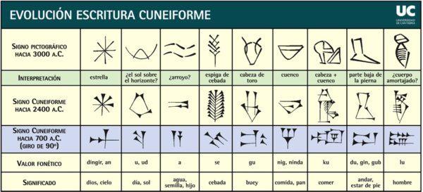 la-ciencia-en-mesopotamia-escritura-cuneiforme