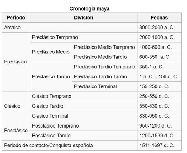 cultura-maya-cronologia
