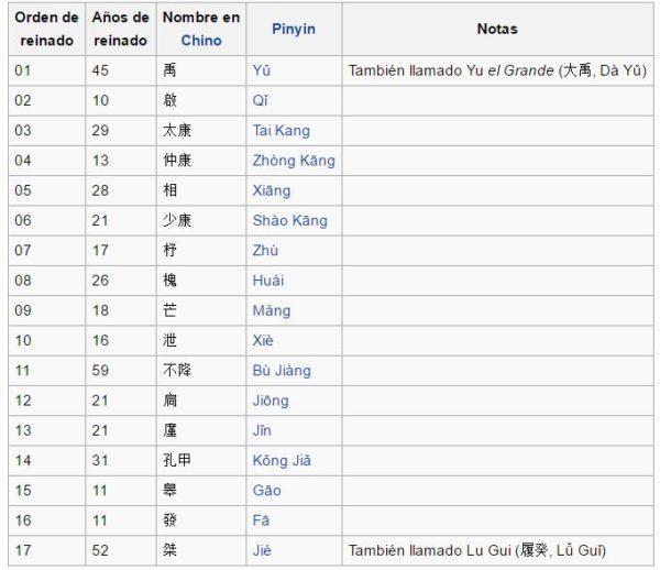 las-dinastias-de-china-17-reyes