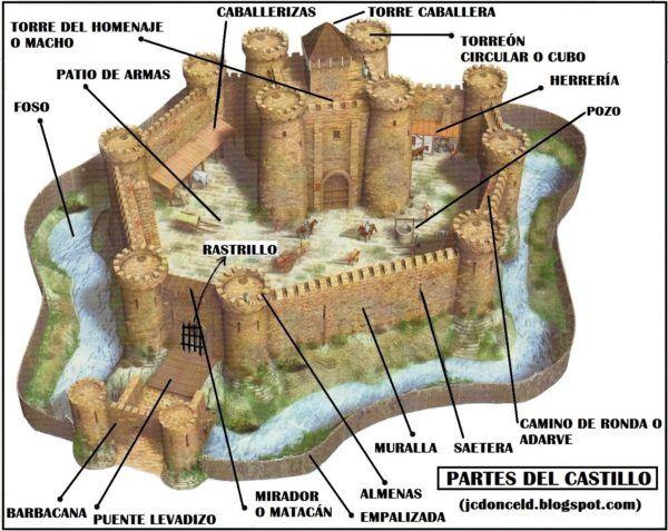 el-feudalismo-en-la-edad-media-castillo