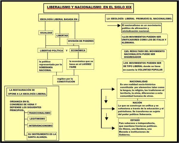 Liberalismo y nacionalismo trabajo de 1o de bachillerato esquema