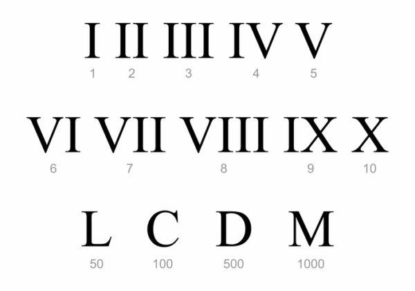 Numeros romanos 1 1000