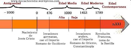 La Edad Media Su Definición Y Periodización Sobrehistoria Com