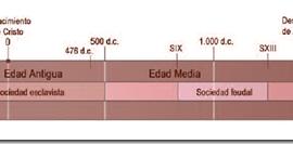 Conceptos para comprender la Edad Media: Transicion y Modo de Produccion