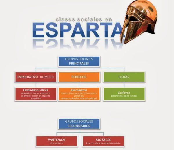 esparta-clases-sociales