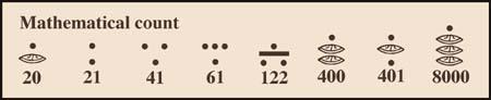 sistema numeral maya