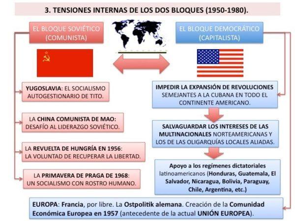 TEMA 13 LA GUERRA FRÍA Y EL NUEVO ORDEN MUNDIAL1