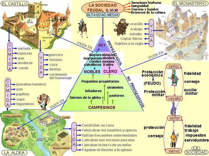 Edad Media Esquema Resumen Esquema de la Edad Media