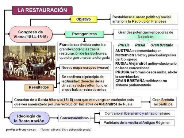 esquema Restauracion