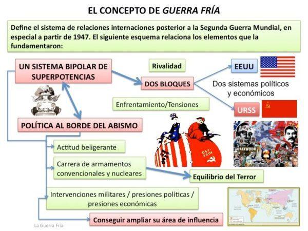 esquema guerra fria y orden mundial