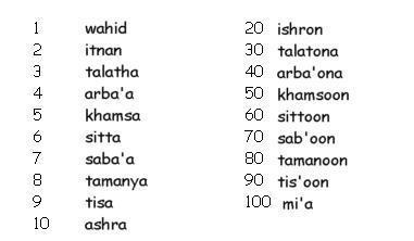 pronunciacion numeros arabes