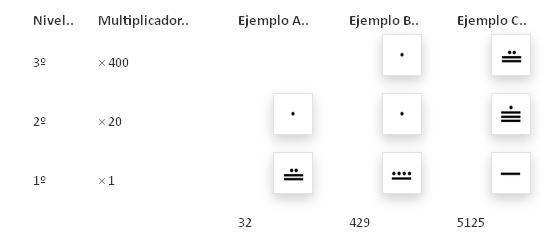 tabla-de-calculo-de-los-numeros-mayas