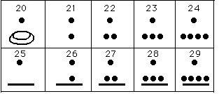 la-ciencia-de-los-mayas-numeros-20