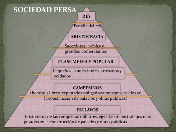 Pirámide Social Persa