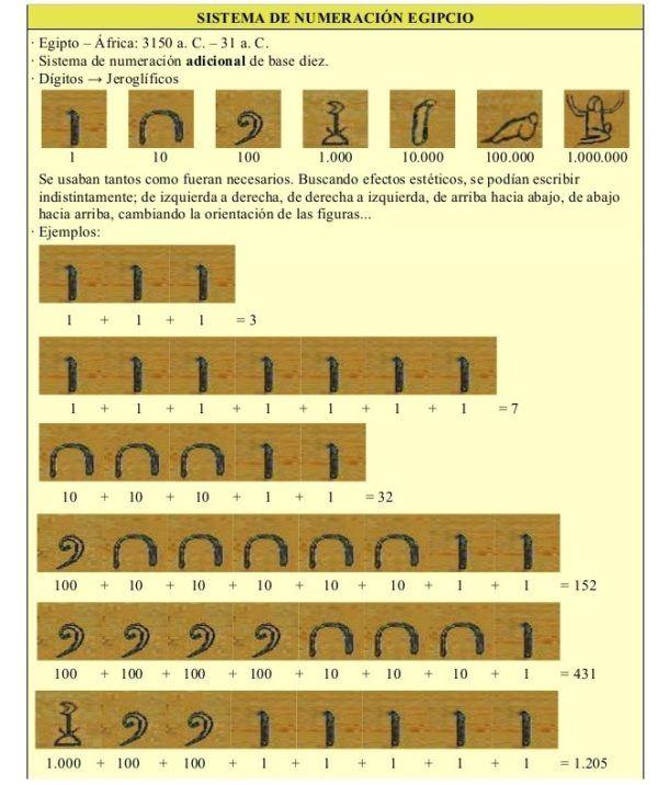 las-civilizaciones-antiguas-numeros-egipcios