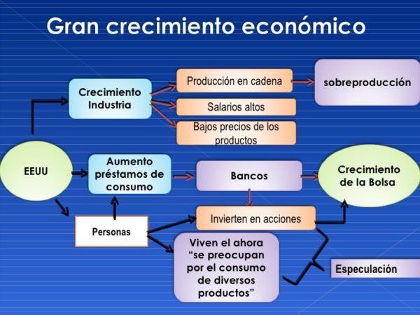 crack-29-crecimiento-economico