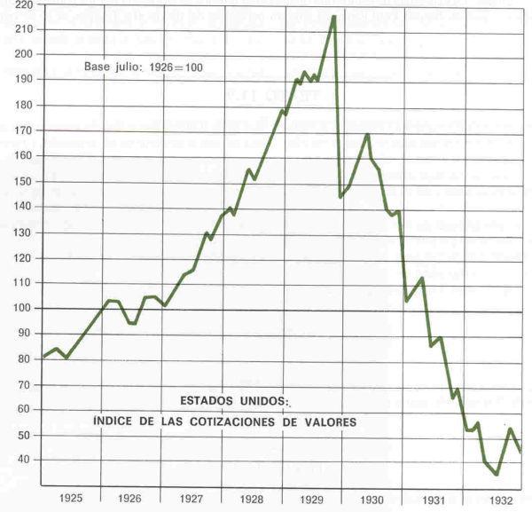 Cotizaciones en EEUU de 1925- 1932
