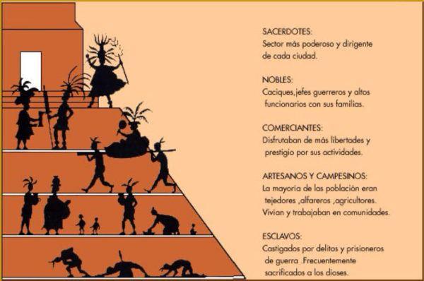cultura-maya-sociedad