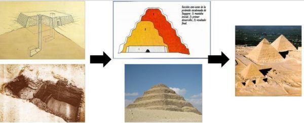 Evolución de las Pirámides
