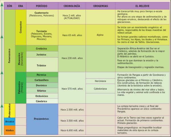 Eras Geológicas II - Información y Características - Geografía
