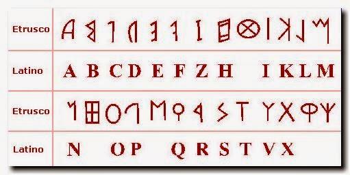 los-etruscos-alfabeto