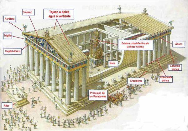 pericles-arquitectura-griega-partenon