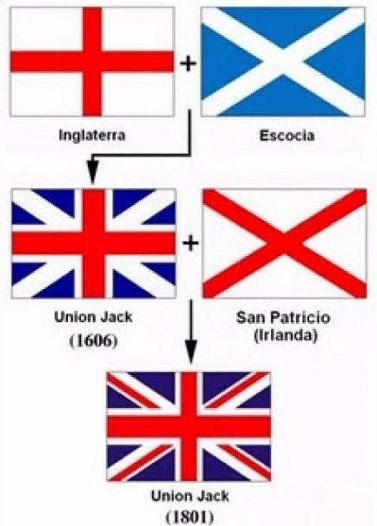 La Historia De Las Banderas Del Mundo Sobrehistoriacom