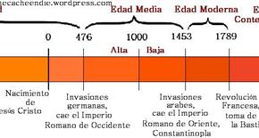 La Edad Media: su definición y periodización
